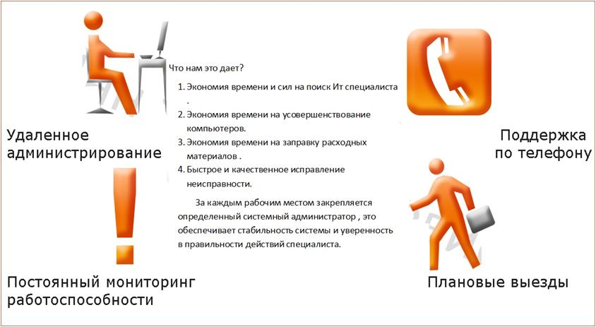 Ит-Аутсорсинг Екатеринбург